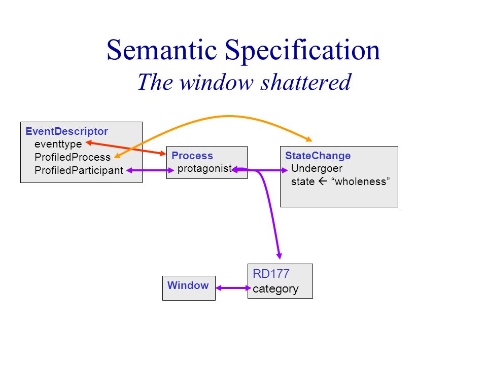 Semantic Specification The window shattered EventDescriptor eventtype ProfiledProcess ProfiledParticipant Process protagonist StateChange Undergoer state  wholeness RD177 category Window