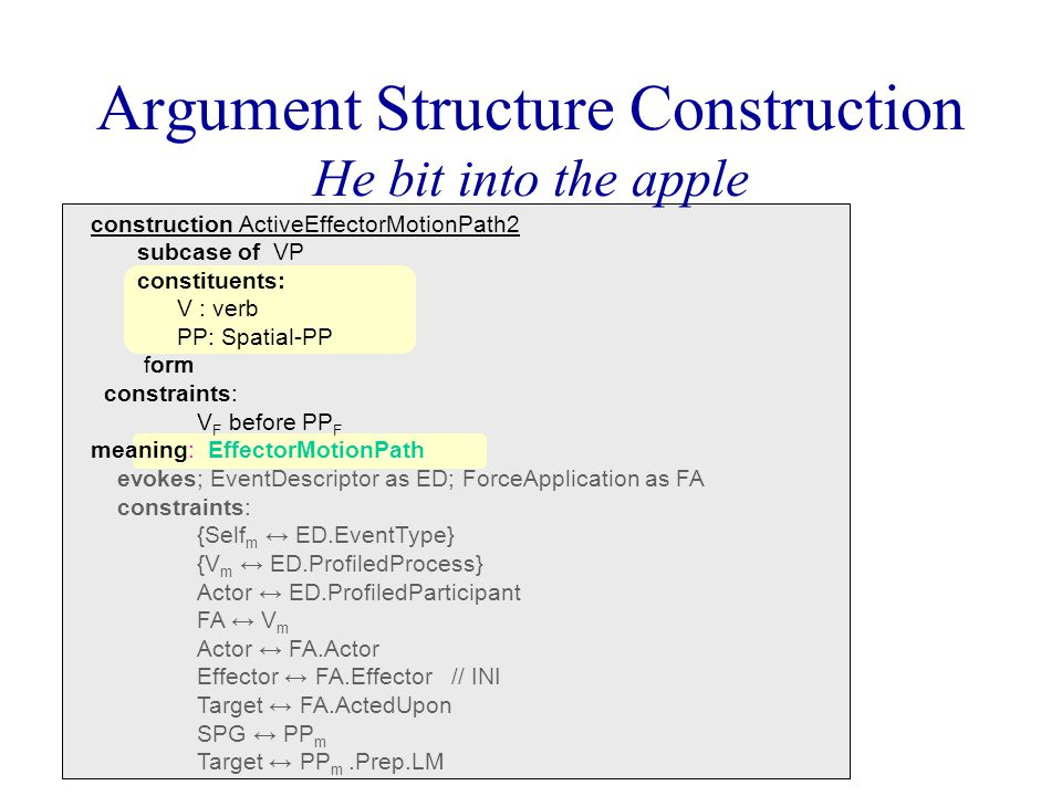 Argument Structure Construction He bit into the apple construction ActiveEffectorMotionPath2 subcase of VP constituents: V : verb PP: Spatial-PP form constraints: V F before PP F meaning: EffectorMotionPath evokes; EventDescriptor as ED; ForceApplication as FA constraints: {Self m ↔ ED.EventType} {V m ↔ ED.ProfiledProcess} Actor ↔ ED.ProfiledParticipant FA ↔ V m Actor ↔ FA.Actor Effector ↔ FA.Effector // INI Target ↔ FA.ActedUpon SPG ↔ PP m Target ↔ PP m.Prep.LM