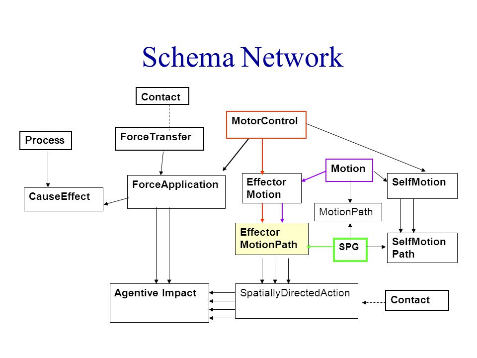 MotorControl Motion SPG Effector Motion Effector MotionPath ForceTransfer ForceApplication Contact SpatiallyDirectedAction CauseEffect Contact SelfMotion Path MotionPath Agentive Impact Process Schema Network