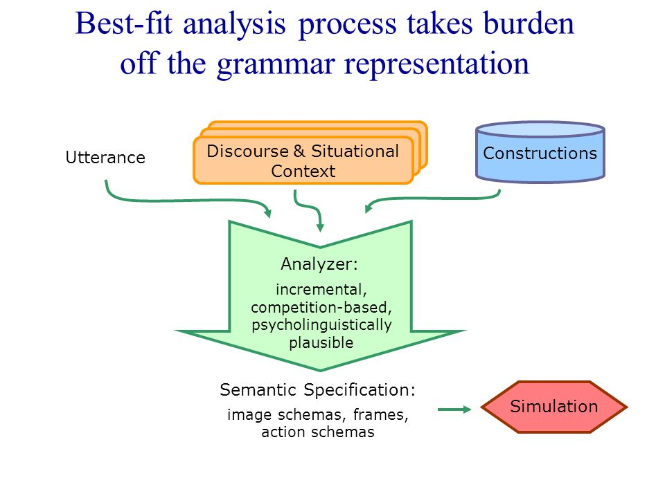 Best-fit analysis process takes burden off the grammar representation Constructions Simulation Utterance Discourse & Situational Context Semantic Specification: image schemas, frames, action schemas Analyzer: incremental, competition-based, psycholinguistically plausible