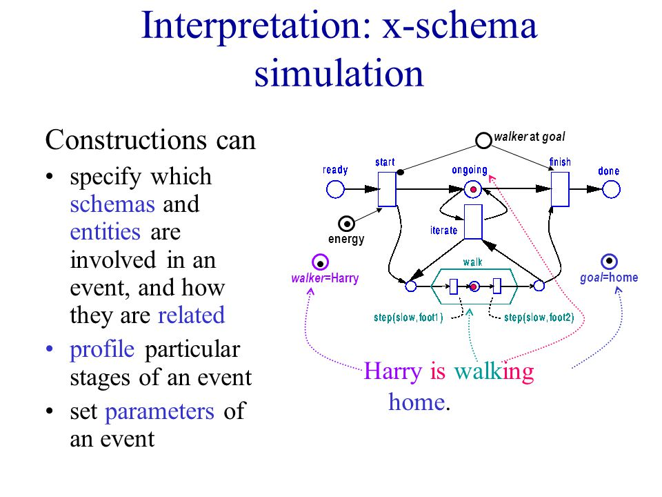 Interpretation: x-schema simulation Constructions can specify which schemas and entities are involved in an event, and how they are related profile particular stages of an event set parameters of an event energy walker at goal walker =Harry goal =home Harry is walking home.