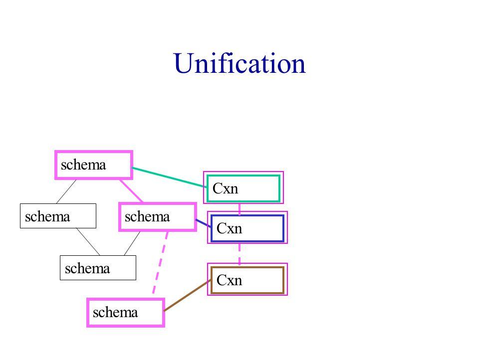 Unification Cxn schema Cxn schema