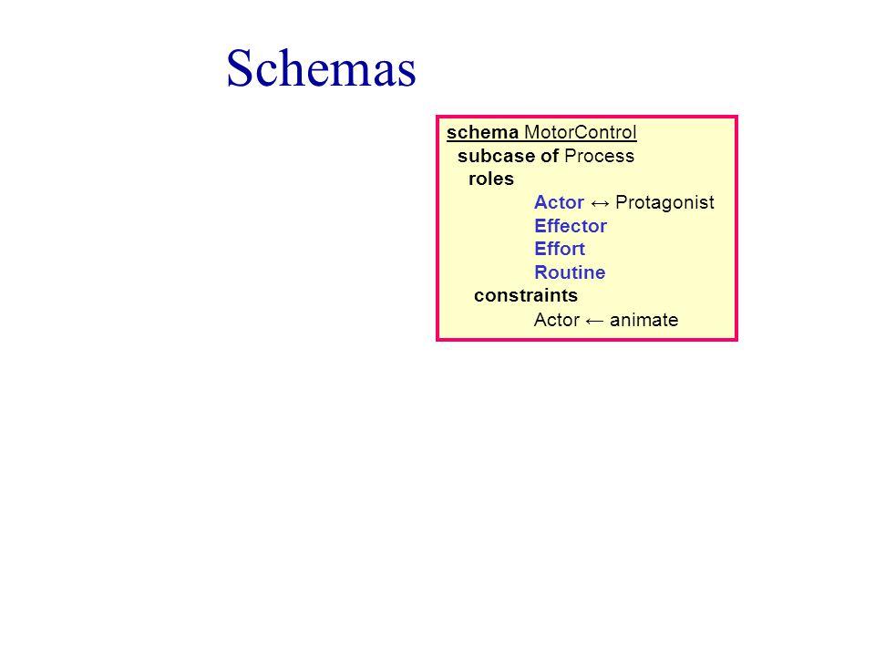 schema MotorControl subcase of Process roles Actor ↔ Protagonist Effector Effort Routine constraints Actor ← animate Schemas