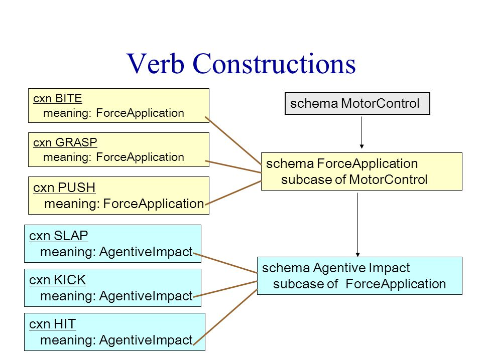 Verb Constructions schema ForceApplication subcase of MotorControl schema Agentive Impact subcase of ForceApplication cxn BITE meaning: ForceApplication schema MotorControl cxn GRASP meaning: ForceApplication cxn PUSH meaning: ForceApplication cxn SLAP meaning: AgentiveImpact cxn KICK meaning: AgentiveImpact cxn HIT meaning: AgentiveImpact