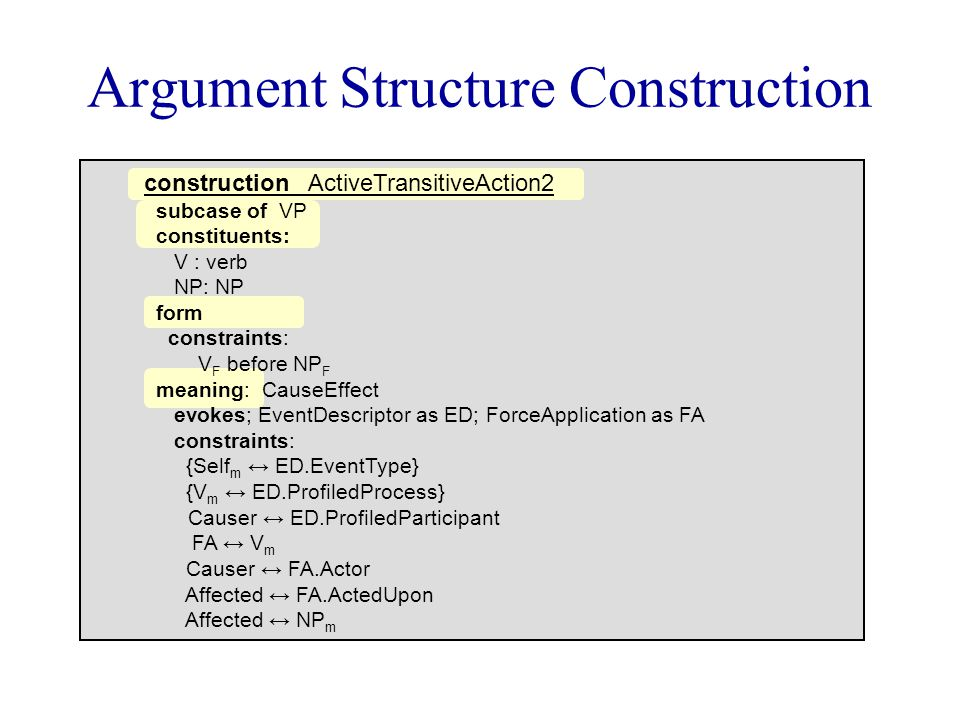 Argument Structure Construction construction ActiveTransitiveAction2 subcase of VP constituents: V : verb NP: NP form constraints: V F before NP F meaning: CauseEffect evokes; EventDescriptor as ED; ForceApplication as FA constraints: {Self m ↔ ED.EventType} {V m ↔ ED.ProfiledProcess} Causer ↔ ED.ProfiledParticipant FA ↔ V m Causer ↔ FA.Actor Affected ↔ FA.ActedUpon Affected ↔ NP m