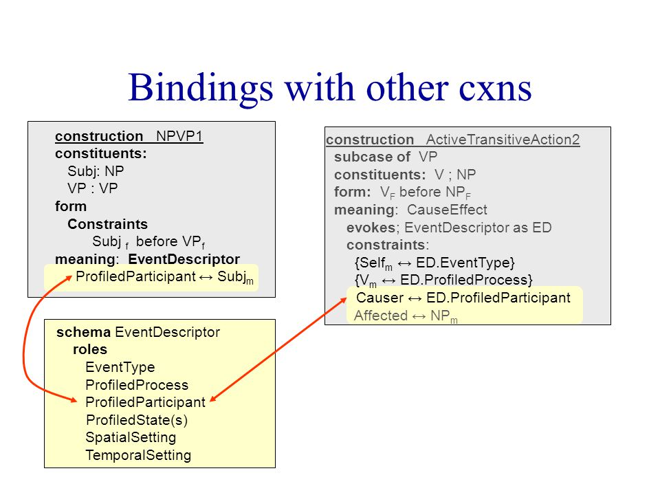 Bindings with other cxns schema EventDescriptor roles EventType ProfiledProcess ProfiledParticipant ProfiledState(s) SpatialSetting TemporalSetting construction NPVP1 constituents: Subj: NP VP : VP form Constraints Subj f before VP f meaning: EventDescriptor ProfiledParticipant ↔ Subj m construction ActiveTransitiveAction2 subcase of VP constituents: V ; NP form: V F before NP F meaning: CauseEffect evokes; EventDescriptor as ED constraints: {Self m ↔ ED.EventType} {V m ↔ ED.ProfiledProcess} Causer ↔ ED.ProfiledParticipant Affected ↔ NP m