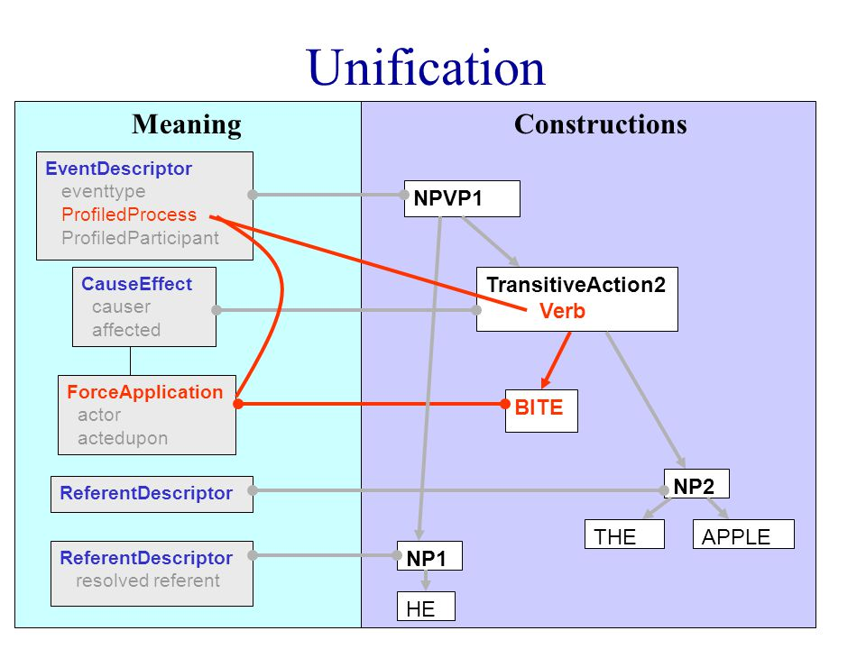 Unification CauseEffect causer affected ForceApplication actor actedupon EventDescriptor eventtype ProfiledProcess ProfiledParticipant BITE TransitiveAction2 Verb HE NP1 NPVP1 THEAPPLE NP2 ReferentDescriptor ReferentDescriptor resolved referent MeaningConstructions