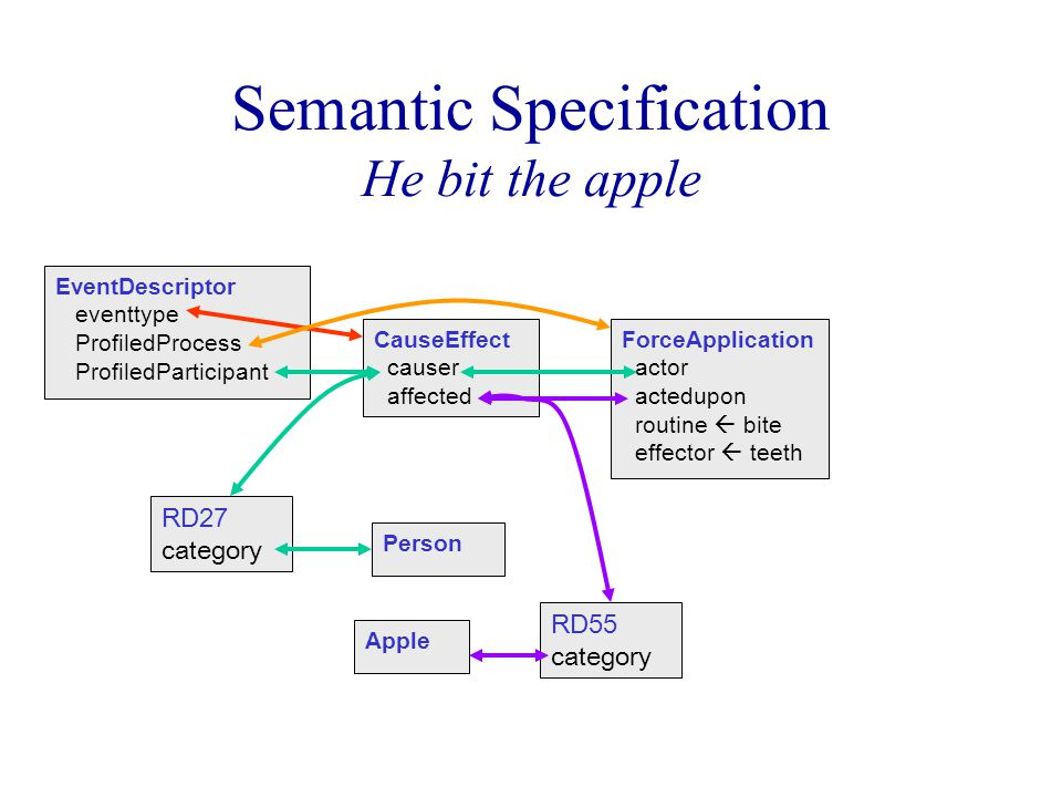 Semantic Specification He bit the apple EventDescriptor eventtype ProfiledProcess ProfiledParticipant CauseEffect causer affected ForceApplication actor actedupon routine  bite effector  teeth RD55 category Person Apple RD27 category