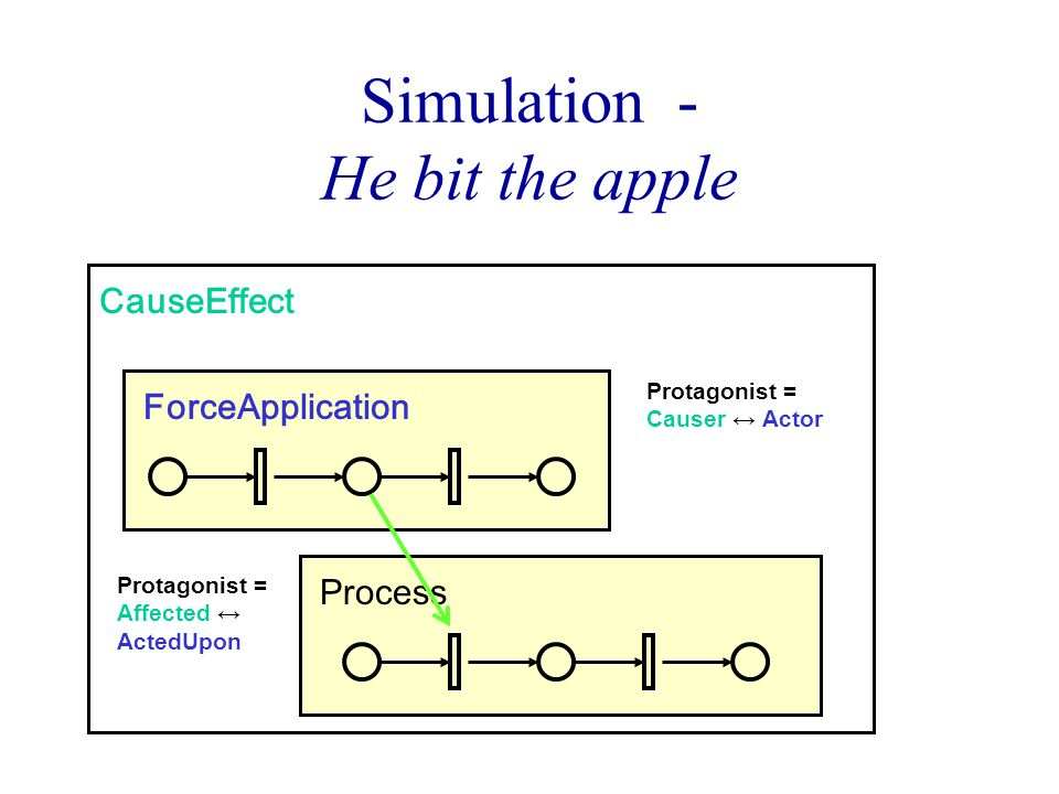 Process Simulation - He bit the apple CauseEffect ForceApplication Protagonist = Causer ↔ Actor Protagonist = Affected ↔ ActedUpon