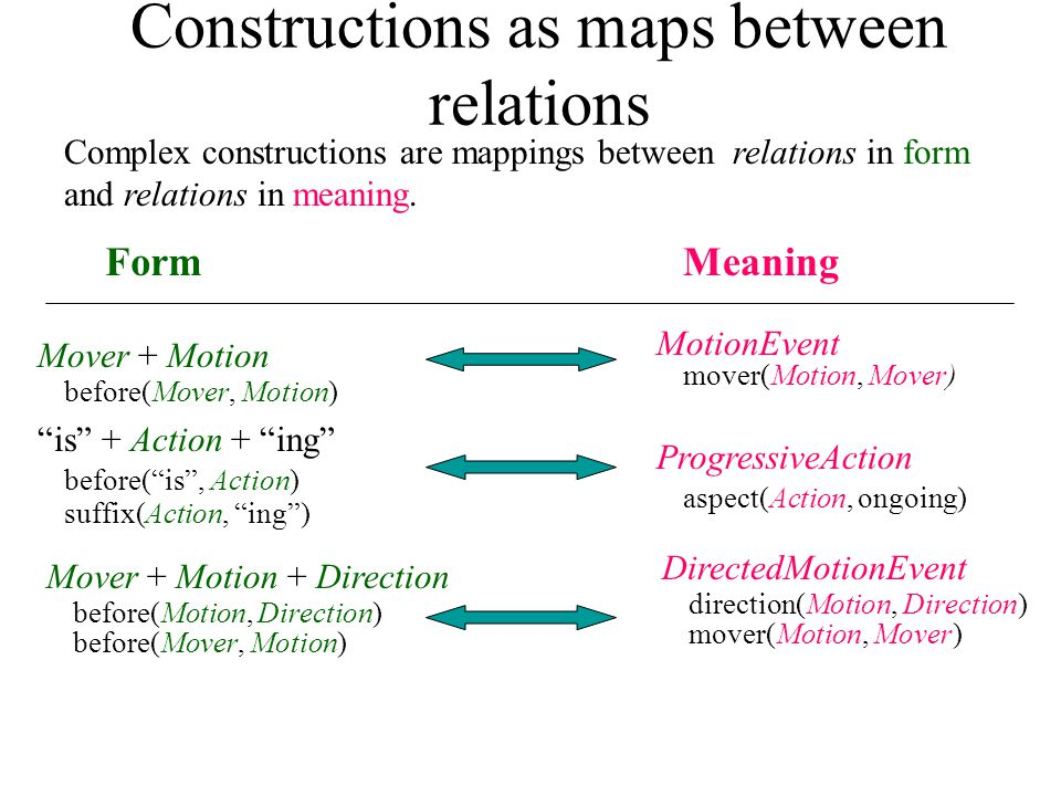 Constructions as maps between relations Mover + Motion + Direction before(Motion, Direction) before(Mover, Motion) is + Action + ing before( is , Action) suffix(Action, ing ) Mover + Motion before(Mover, Motion) FormMeaning ProgressiveAction aspect(Action, ongoing) MotionEvent mover(Motion, Mover) DirectedMotionEvent direction(Motion, Direction) mover(Motion, Mover) Complex constructions are mappings between relations in form and relations in meaning.