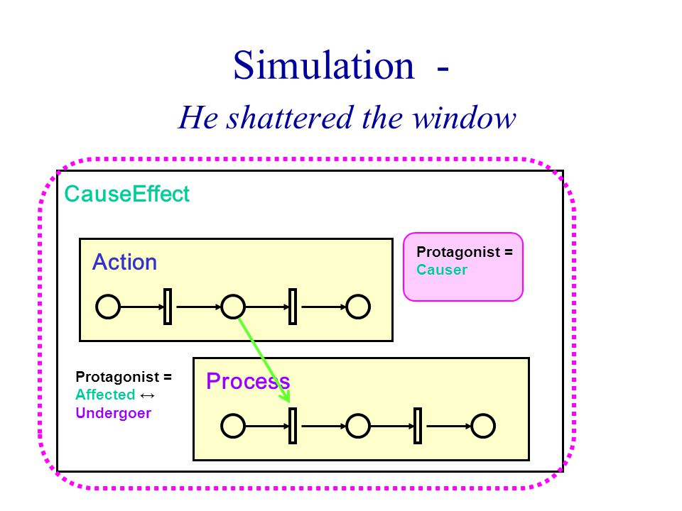 Process Simulation - He shattered the window CauseEffect Action Protagonist = Causer Protagonist = Affected ↔ Undergoer