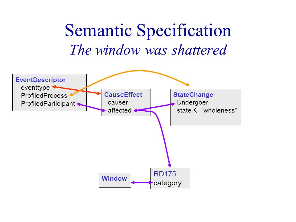 Semantic Specification The window was shattered EventDescriptor eventtype ProfiledProcess ProfiledParticipant CauseEffect causer affected StateChange Undergoer state  wholeness RD175 category Window