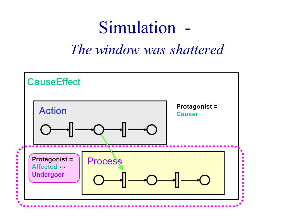 Process Simulation - The window was shattered CauseEffect Action Protagonist = Causer Protagonist = Affected ↔ Undergoer