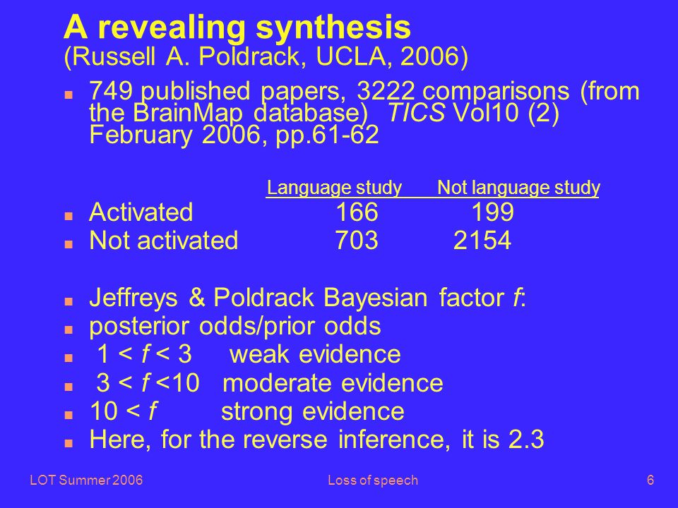 LOT Summer 2006Loss of speech57 The  -conflict hypothesis n There should also be cases of systematic inversion (that is, below chance performance) n In fact there are (Grodzinsky, 1995, 2000) n with psych verbs (admire, love, adore, fear, etc.) (Belletti and Rizzi, 1988; Pesetsky, 1995) n The syntactc subject is not really an agent , it's rather an experiencer , and the object is really a theme n Normal assignment in yellow, Broca's aphasic's assignment in blue: n Theme Experiencer n [The girl] i was t' j admired t i by [the boy] j n Agent Experiencer n No conflict here.