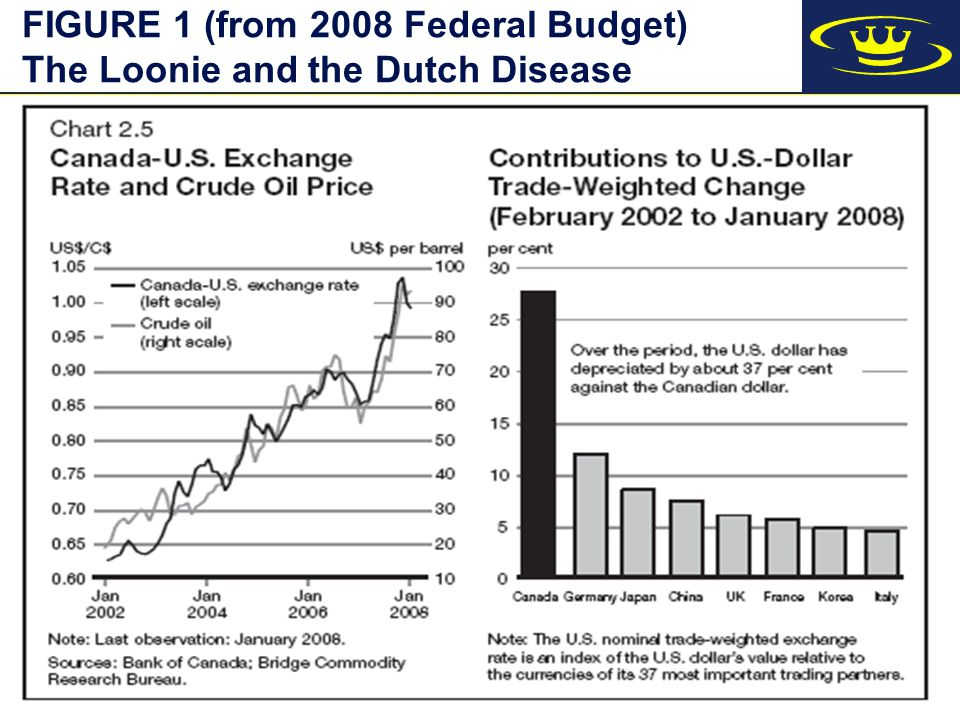 FIGURE 1 (from 2008 Federal Budget) The Loonie and the Dutch Disease