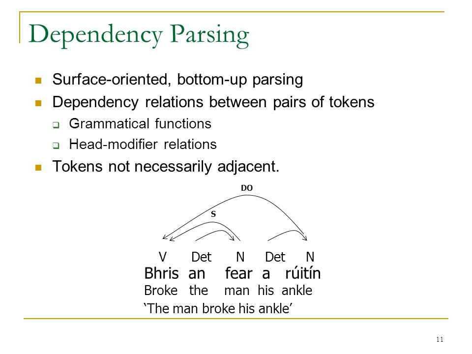 11 Dependency Parsing Surface-oriented, bottom-up parsing Dependency relations between pairs of tokens  Grammatical functions  Head-modifier relations Tokens not necessarily adjacent.