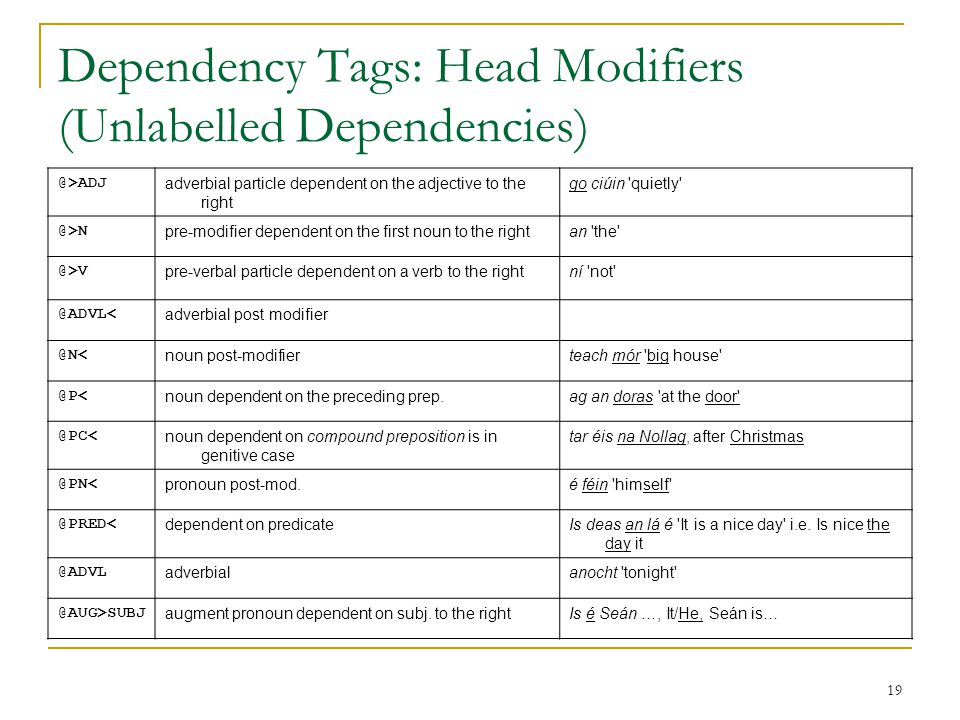 19 Dependency Tags: Head Modifiers (Unlabelled Dependencies) @>ADJ adverbial particle dependent on the adjective to the right go ciúin quietly @>N pre-modifier dependent on the first noun to the rightan the @>V pre-verbal particle dependent on a verb to the rightní not @ADVL< adverbial post modifier @N< noun post-modifierteach mór big house @P< noun dependent on the preceding prep.ag an doras at the door @PC< noun dependent on compound preposition is in genitive case tar éis na Nollag, after Christmas @PN< pronoun post-mod.é féin himself @PRED< dependent on predicateIs deas an lá é It is a nice day i.e.