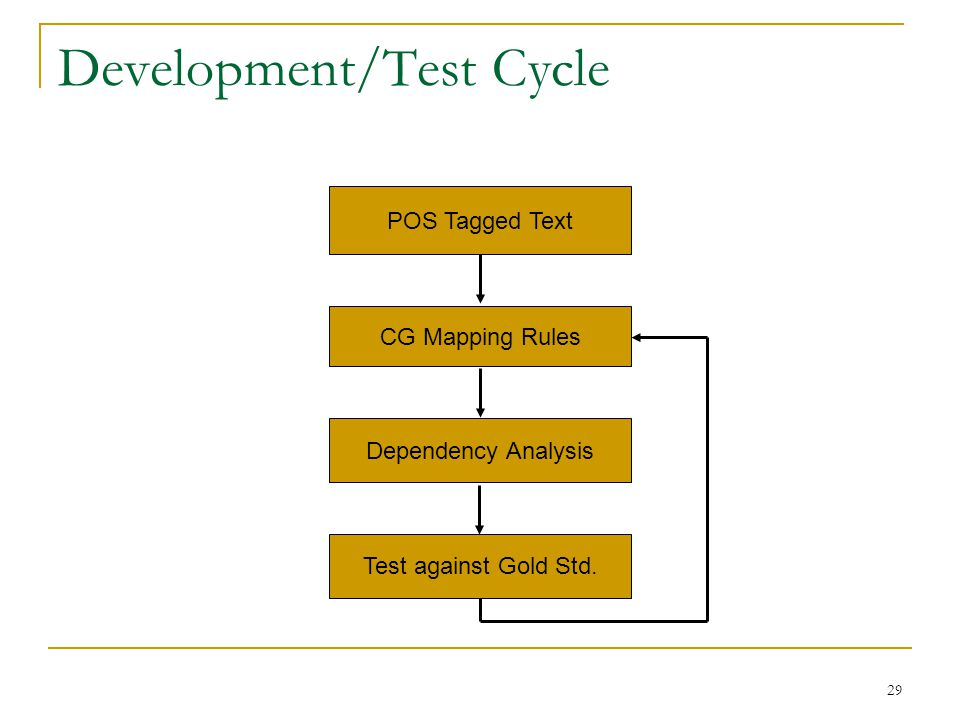 29 Development/Test Cycle CG Mapping Rules Test against Gold Std.