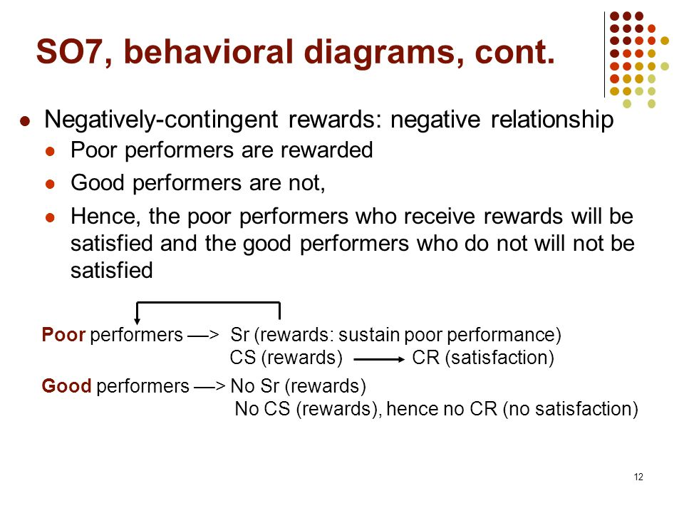 12 SO7, behavioral diagrams, cont. Negatively-contingent rewards: negative relationship Poor performers are rewarded Good performers are not, Hence, t