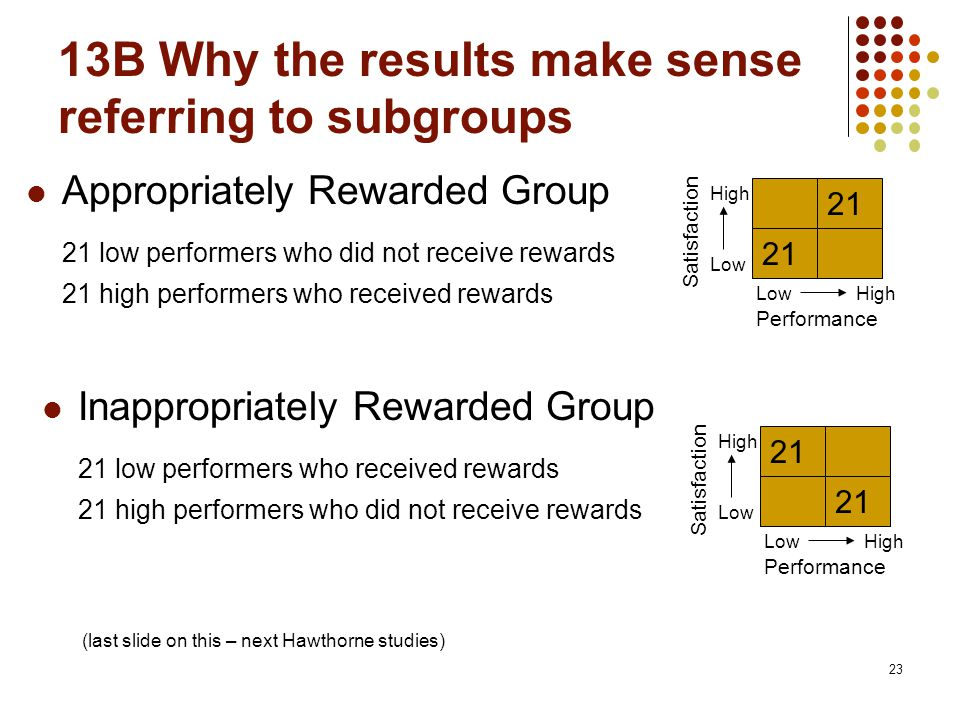 13B Why the results make sense referring to subgroups 23 Appropriately Rewarded Group 21 low performers who did not receive rewards 21 high performers who received rewards Performance Satisfaction Low High 21 Inappropriately Rewarded Group 21 low performers who received rewards 21 high performers who did not receive rewards Performance Satisfaction Low High 21 (last slide on this – next Hawthorne studies)