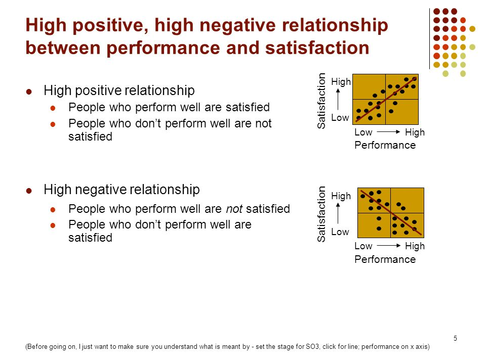 5 Performance Satisfaction Low High High positive, high negative relationship between performance and satisfaction High positive relationship People w