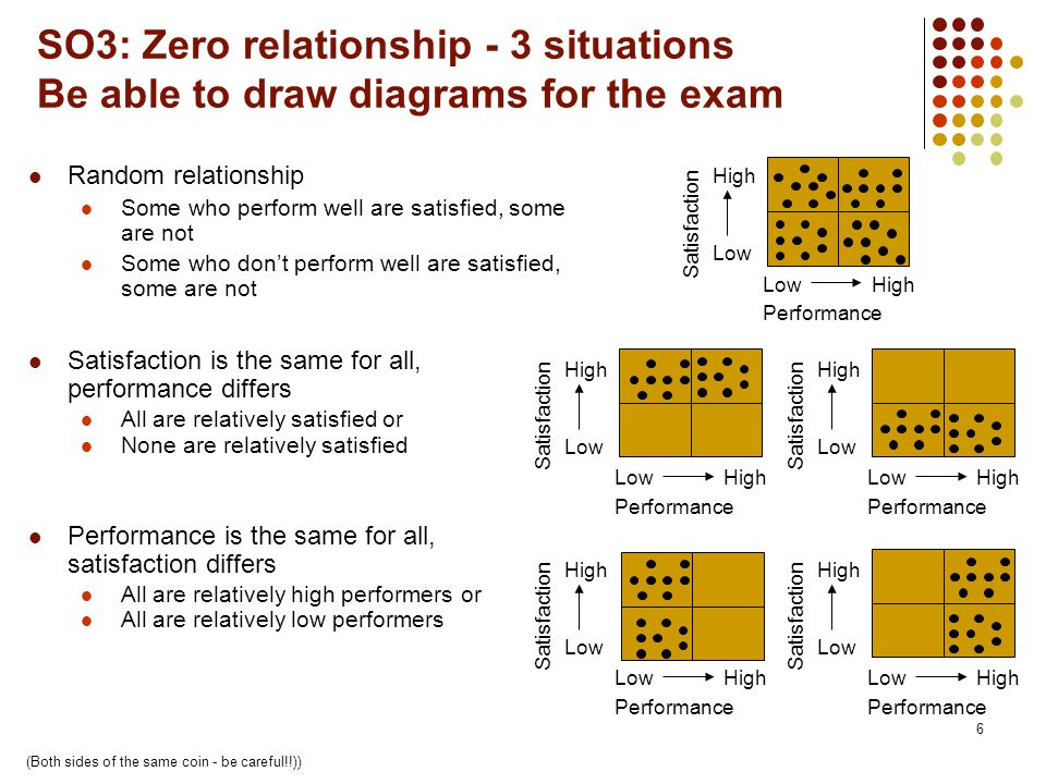6 SO3: Zero relationship - 3 situations Be able to draw diagrams for the exam Random relationship Some who perform well are satisfied, some are not Some who don't perform well are satisfied, some are not Satisfaction is the same for all, performance differs All are relatively satisfied or None are relatively satisfied Performance is the same for all, satisfaction differs All are relatively high performers or All are relatively low performers (Both sides of the same coin - be careful!!)) Performance Satisfaction Low High Performance Satisfaction Low High Performance Satisfaction Low High Performance Satisfaction Low High Performance Satisfaction Low High