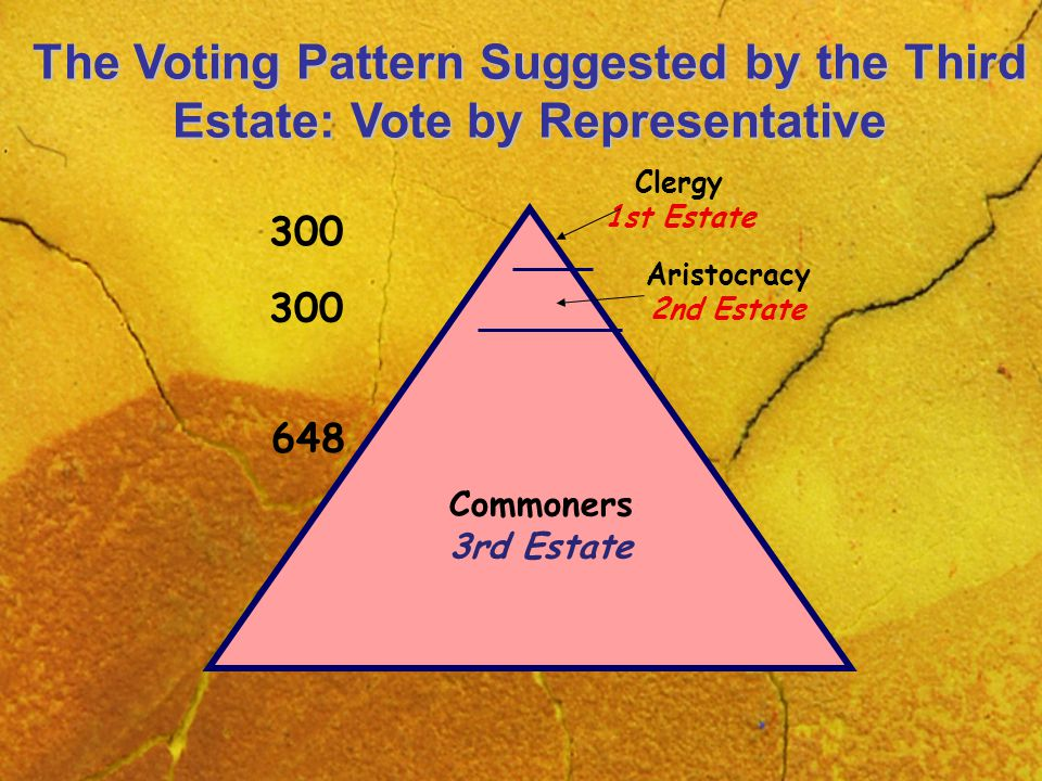 Commoners 3rd Estate Aristocracy 2nd Estate Clergy 1st Estate The Voting Pattern Suggested by the Third Estate: Vote by Representative 300 648