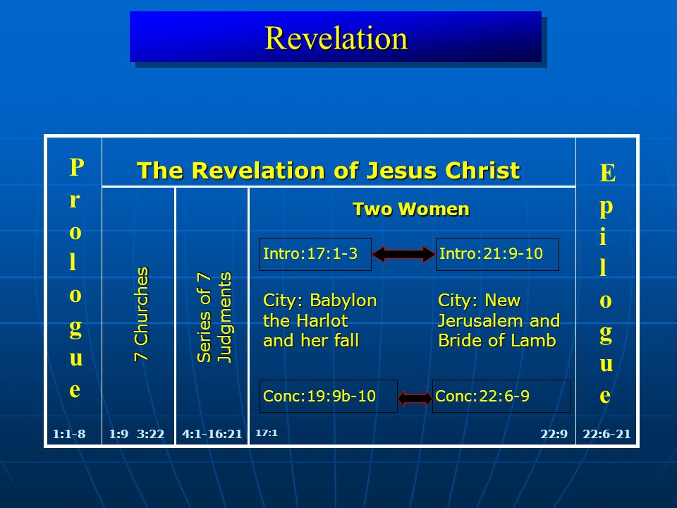 RevelationRevelation 1:1-822:6-21 ProloguePrologue EpilogueEpilogue The Revelation of Jesus Christ 1:93:224:1-16:21 City: Babylon the Harlot and her fall City: New Jerusalem and Bride of Lamb 22:9 Two Women 17:1 Intro:17:1-3 Intro:21:9-10 Conc:19:9b-10Conc:22:6-9 7 Churches Series of 7 Judgments
