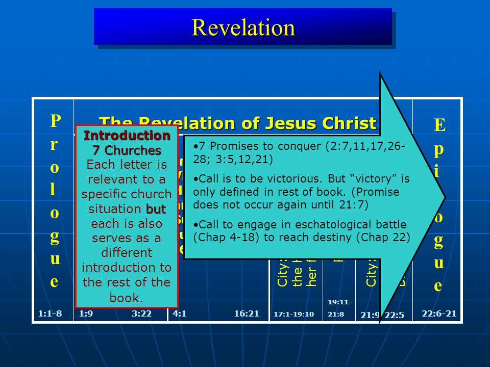 RevelationRevelation 1:1-822:6-21 ProloguePrologue EpilogueEpilogue The Revelation of Jesus Christ 1:93:22 Inaugural Vision of Christ and 7 Messages to 7 Churches Inaugural Vision of Heaven (4-5) and Subsequent Judgment (6-16) 4:116:21 17:1-19:10 City: Babylonthe Harlot andher fall Parousia City: NewJerusalem andBride of Lamb 21:9-22:5 Two Women 19:11- 21:8 Introduction 7 Churches but Each letter is relevant to a specific church situation but each is also serves as a different introduction to the rest of the book.