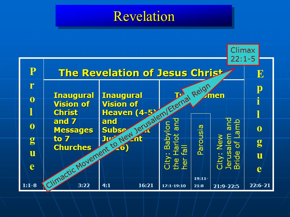 RevelationRevelation 1:1-822:6-21 ProloguePrologue EpilogueEpilogue The Revelation of Jesus Christ 1:93:22 Inaugural Vision of Christ and 7 Messages to 7 Churches Inaugural Vision of Heaven (4-5) and Subsequent Judgment (6-16) 4:116:21 17:1-19:10 City: Babylonthe Harlot andher fall Parousia City: NewJerusalem andBride of Lamb 21:9-22:5 Two Women 19:11- 21:8 Climactic Movement to New Jerusalem/Eternal Reign Climax 22:1-5