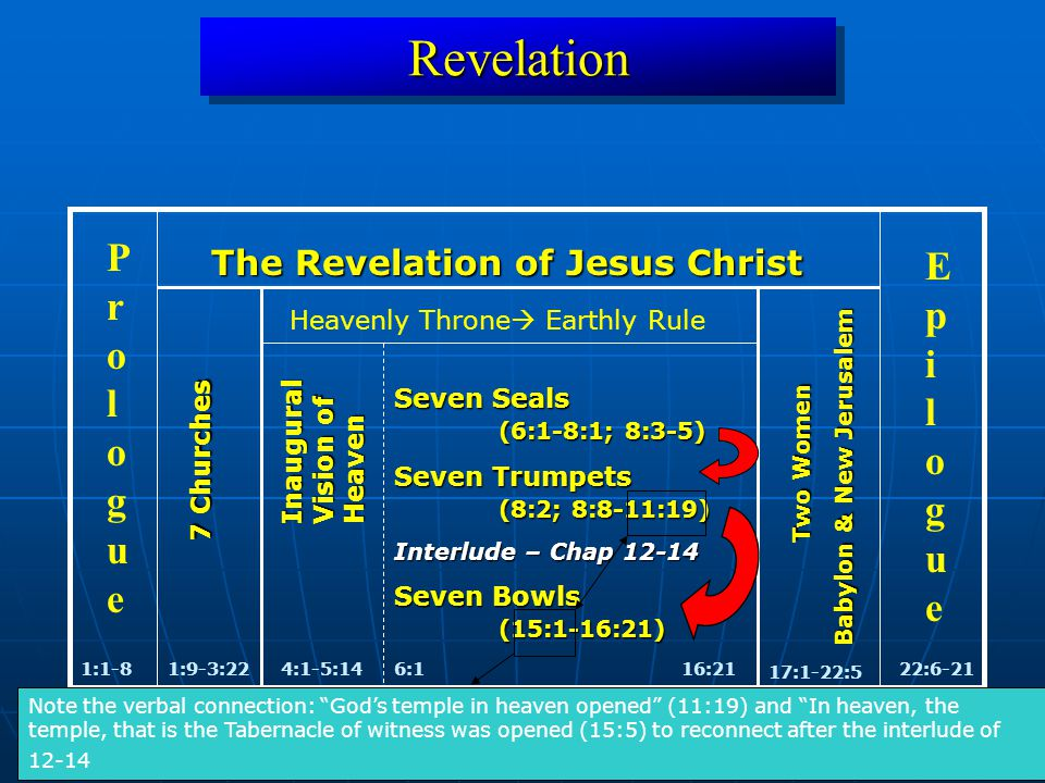 RevelationRevelation 1:1-822:6-21 ProloguePrologue EpilogueEpilogue The Revelation of Jesus Christ 1:9-3:22 7 Churches Inaugural Vision of Heaven 4:1-5:14 16:21 17:1-22:5 Two Women Babylon & New Jerusalem Seven Seals (6:1-8:1; 8:3-5) Seven Trumpets (8:2; 8:8-11:19) Interlude – Chap 12-14 Seven Bowls (15:1-16:21) 6:1 Heavenly Throne  Earthly Rule Note the verbal connection: God's temple in heaven opened (11:19) and In heaven, the temple, that is the Tabernacle of witness was opened (15:5) to reconnect after the interlude of 12-14
