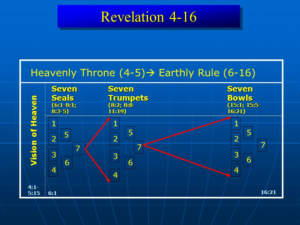 Revelation 4-16 4:1- 5:15 Vision of Heaven 16:21 Seven Bowls (15:1; 15:5- 16:21) 6:1 Heavenly Throne (4-5)  Earthly Rule (6-16) Seven Seals (6:1-8:1; 8:3-5) Seven Trumpets (8:2; 8:8- 11:19) 1 7 2 3 4 5 6 1 2 3 4 5 6 7 1 2 3 4 5 6 7