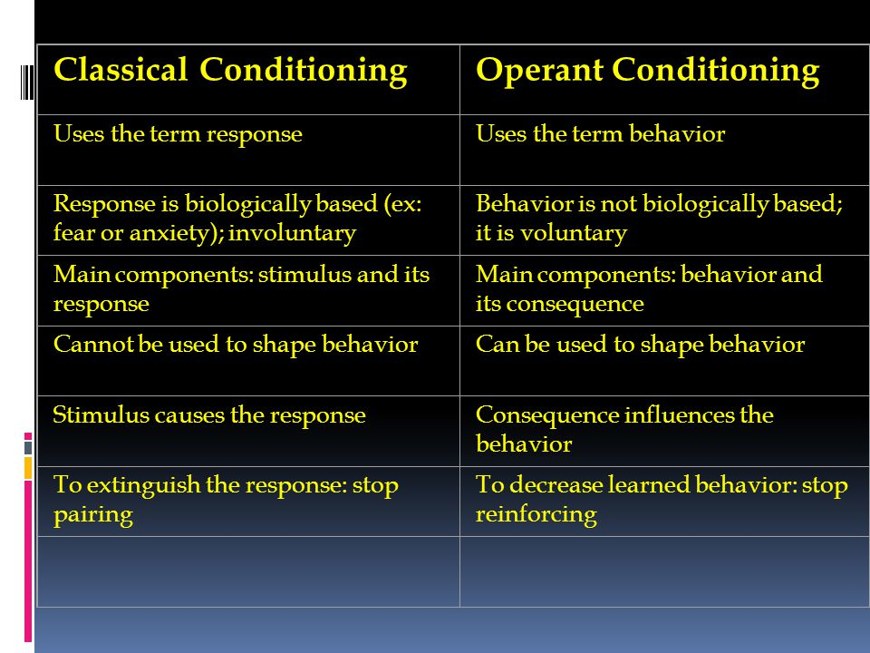 Classical ConditioningOperant Conditioning Uses the term responseUses the term behavior Response is biologically based (ex: fear or anxiety); involunt