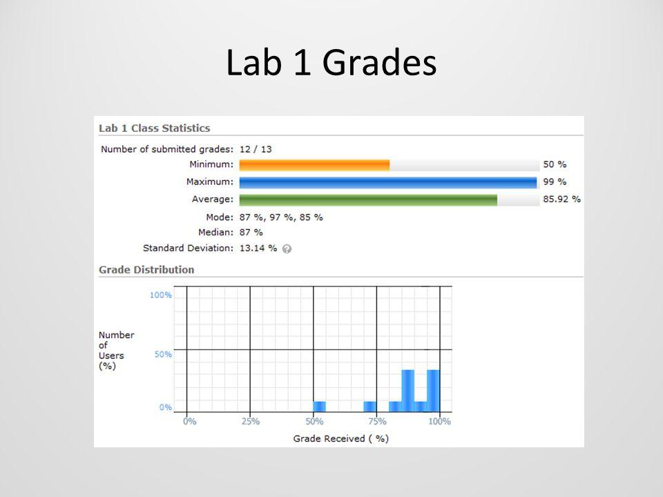 Lab 1 Grades