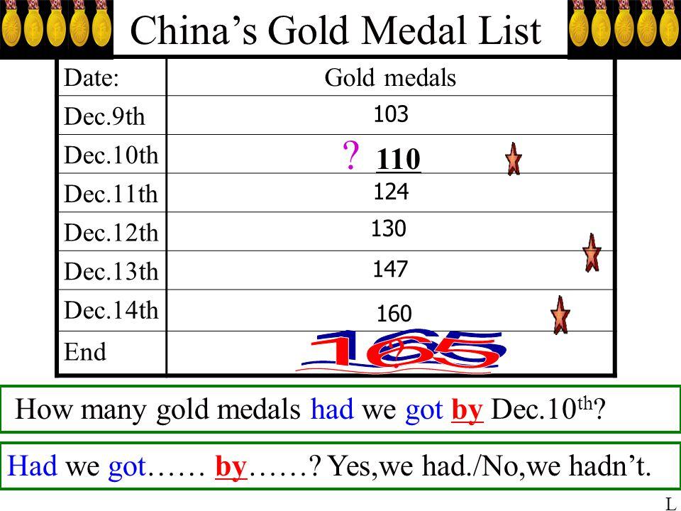 Liu Hong walked so fast that she got a gold medal in Doha. Doha Asian Games Liu Hong so + adv.+ that Triple Jump Wang Hao Liu Xiang Li YanxiZheng Xing