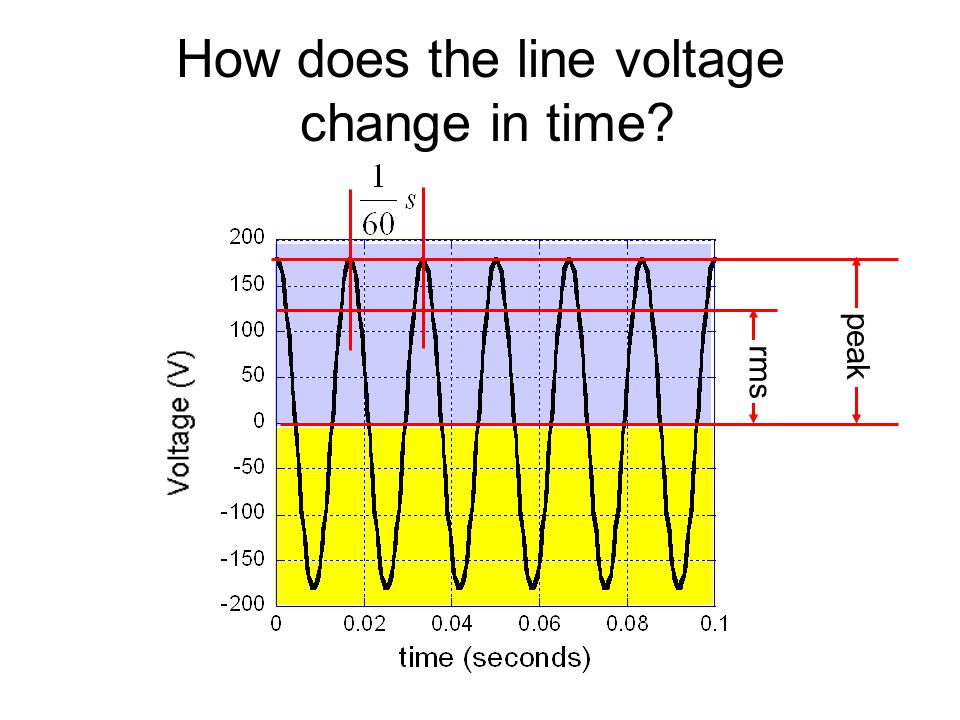 How does the line voltage change in time? peak rms