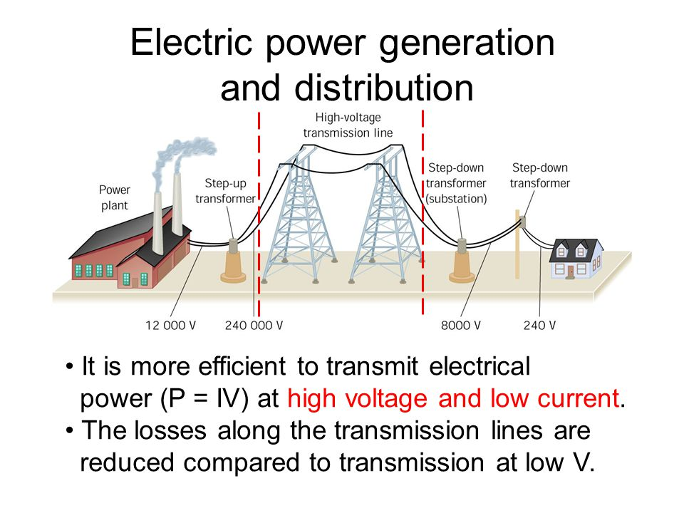Electric power generation and distribution It is more efficient to transmit electrical power (P = IV) at high voltage and low current. The losses alon