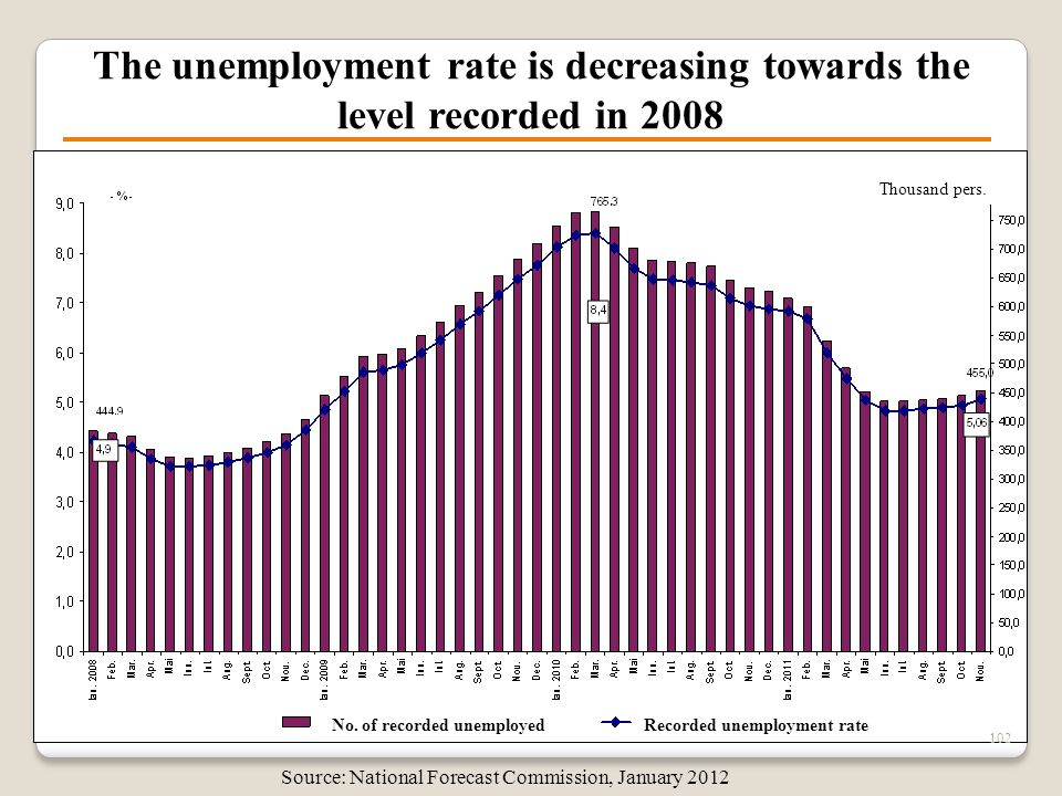 The unemployment rate is decreasing towards the level recorded in 2008 102 Source: National Forecast Commission, January 2012 No. of recorded unemploy
