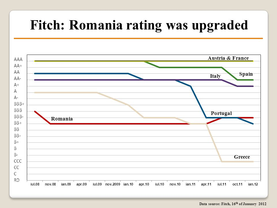 Fitch: Romania rating was upgraded Portugal Romania Greece Data source: Fitch, 16 th of January 2012