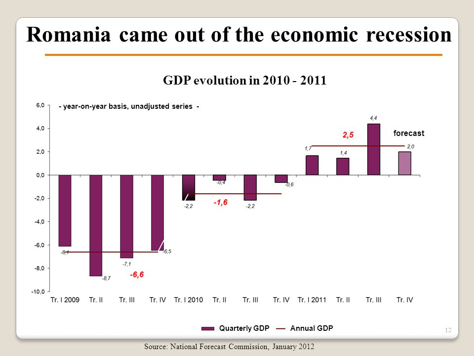 12 Romania came out of the economic recession Source: National Forecast Commission, January 2012 GDP evolution in 2010 - 2011 - year-on-year basis, un