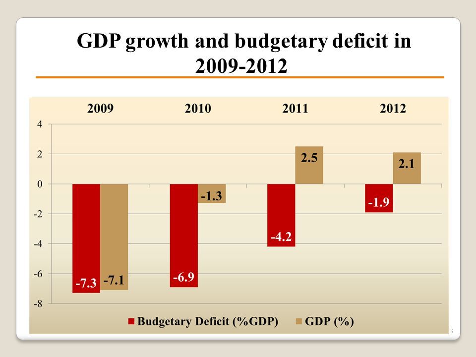 GDP growth and budgetary deficit in 2009-2012 13