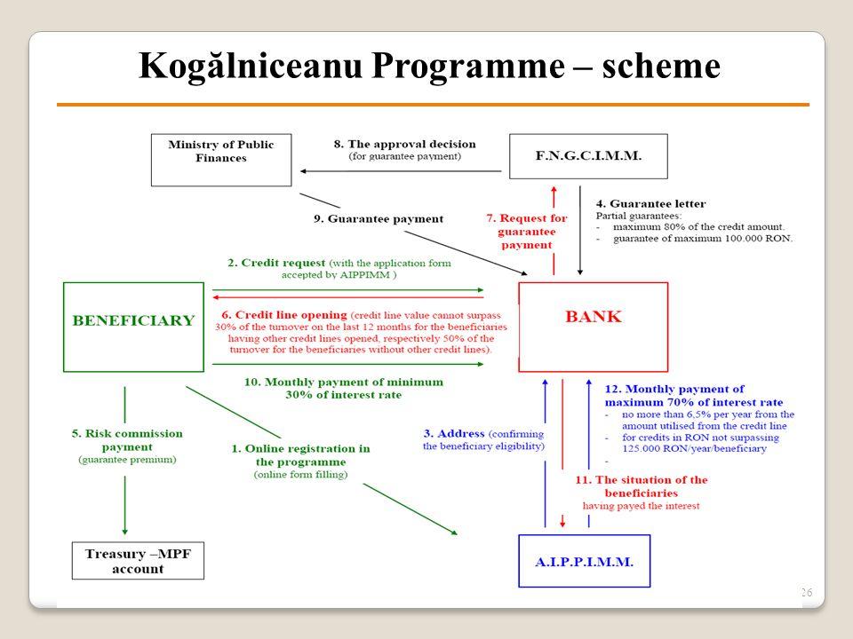 26 Kogălniceanu Programme – scheme