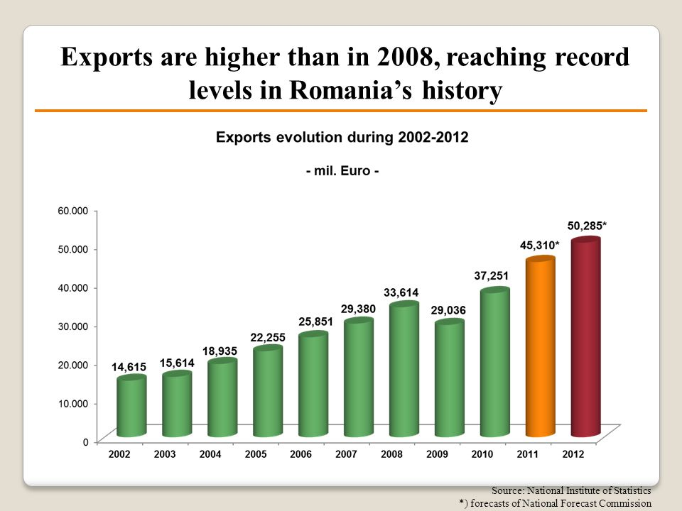 Exports are higher than in 2008, reaching record levels in Romania's history Source: National Institute of Statistics *) forecasts of National Forecas