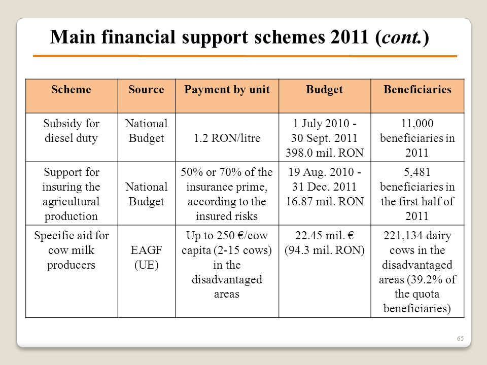 65 Main financial support schemes 2011 (cont.) 65 SchemeSourcePayment by unitBudgetBeneficiaries Subsidy for diesel duty National Budget1.2 RON/litre