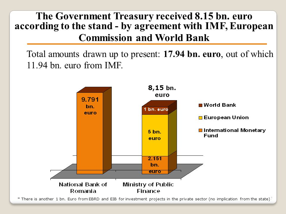 The Government Treasury received 8.15 bn. euro according to the stand - by agreement with IMF, European Commission and World Bank 7 * There is another