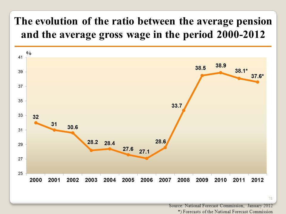 78 The evolution of the ratio between the average pension and the average gross wage in the period 2000-2012 Source: National Forecast Commission, Jan