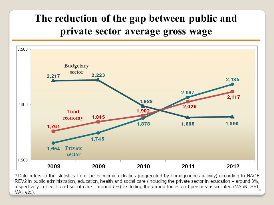 The reduction of the gap between public and private sector average gross wage 8 *) Data refers to the statistics from the economic activities (aggrega