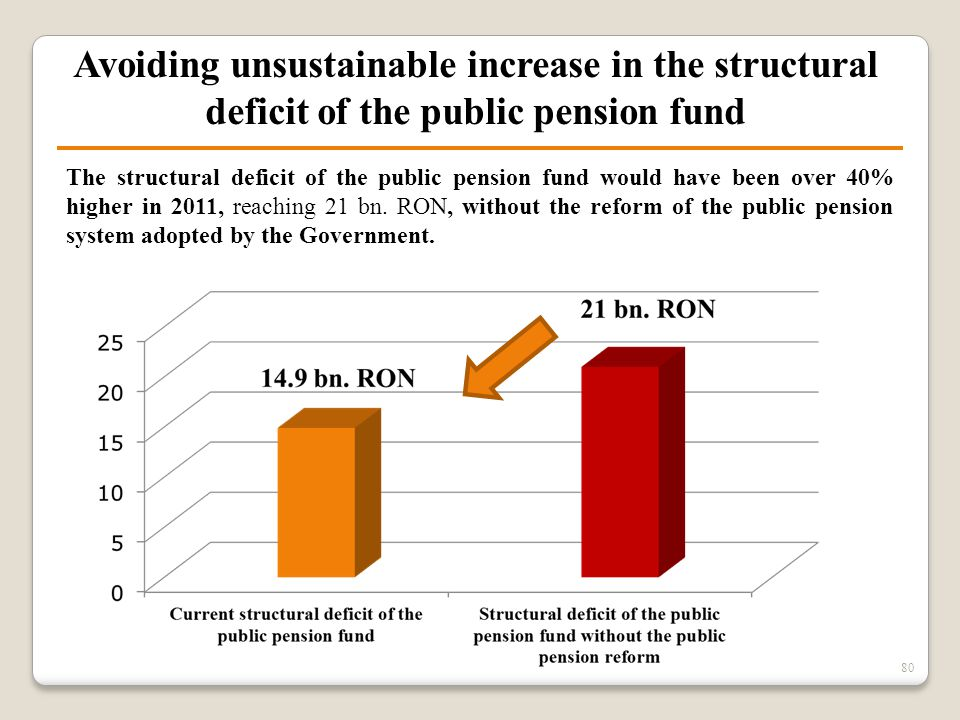 80 Avoiding unsustainable increase in the structural deficit of the public pension fund The structural deficit of the public pension fund would have b