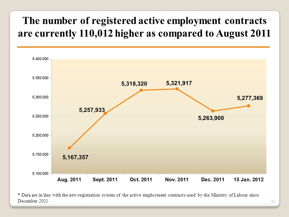 82 The number of registered active employment contracts are currently 110,012 higher as compared to August 2011 * Data are in line with the new regist