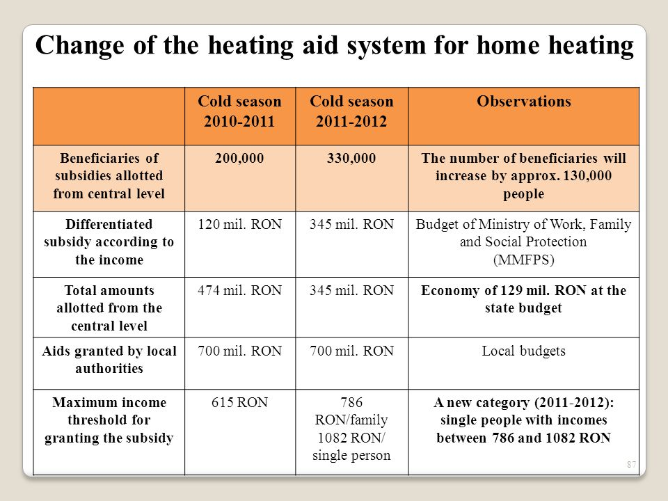 87 Cold season 2010-2011 Cold season 2011-2012 Observations Beneficiaries of subsidies allotted from central level 200,000330,000The number of benefic